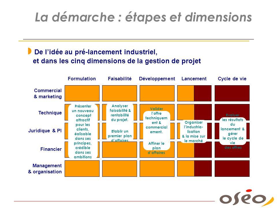 La démarche : étapes et dimensions Commercial & marketing Technique Juridique & PI Management & organisation Financier FormulationFaisabilitéDéveloppe