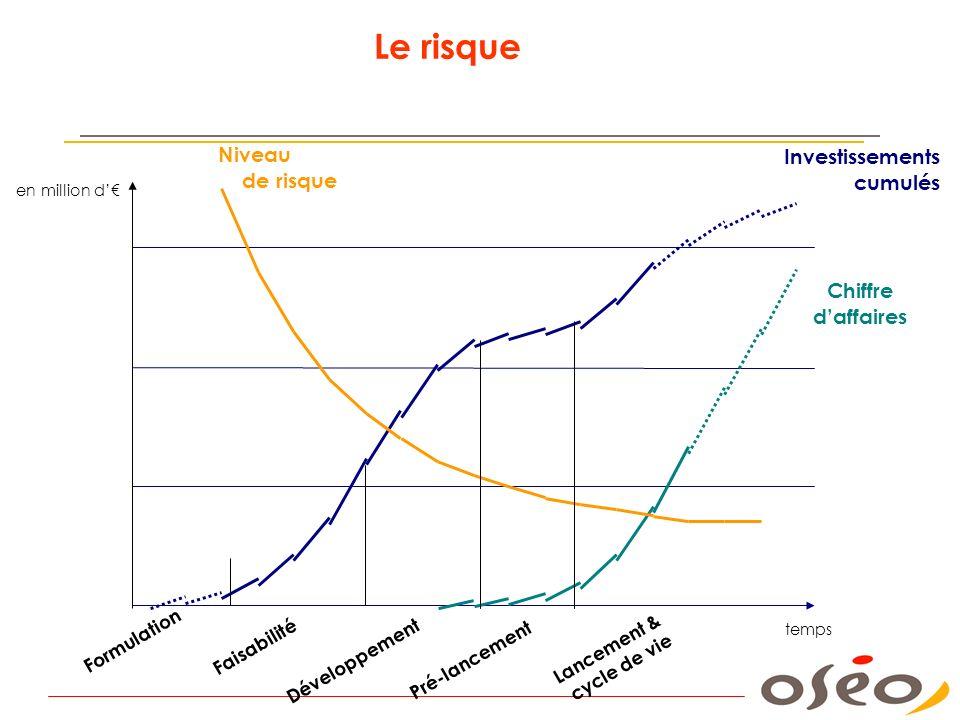 Le risque Niveau de risque Chiffre daffaires Investissements cumulés Formulation Faisabilité Développement Pré-lancement Lancement & cycle de vie temp