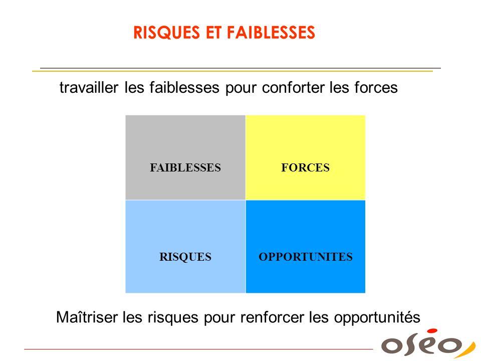 FAIBLESSESFORCES RISQUESOPPORTUNITES travailler les faiblesses pour conforter les forces Maîtriser les risques pour renforcer les opportunités RISQUES