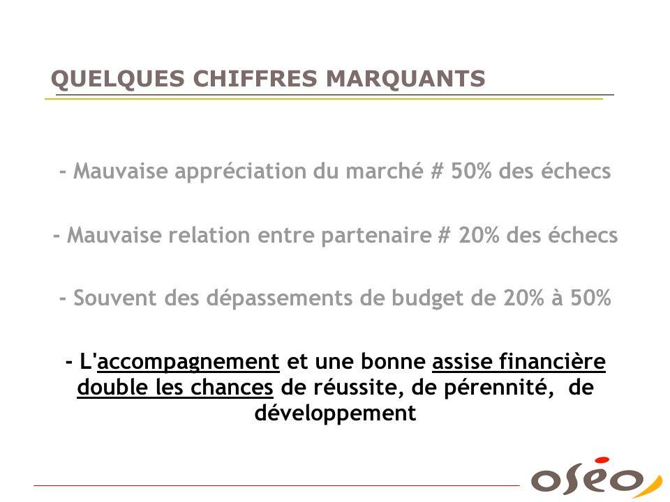 QUELQUES CHIFFRES MARQUANTS - Mauvaise appréciation du marché # 50% des échecs - Mauvaise relation entre partenaire # 20% des échecs - Souvent des dép