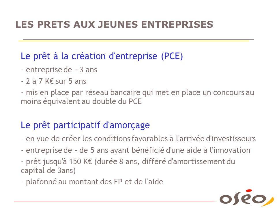 LES PRETS AUX JEUNES ENTREPRISES Le prêt à la création d'entreprise (PCE) - entreprise de – 3 ans - 2 à 7 K sur 5 ans - mis en place par réseau bancai