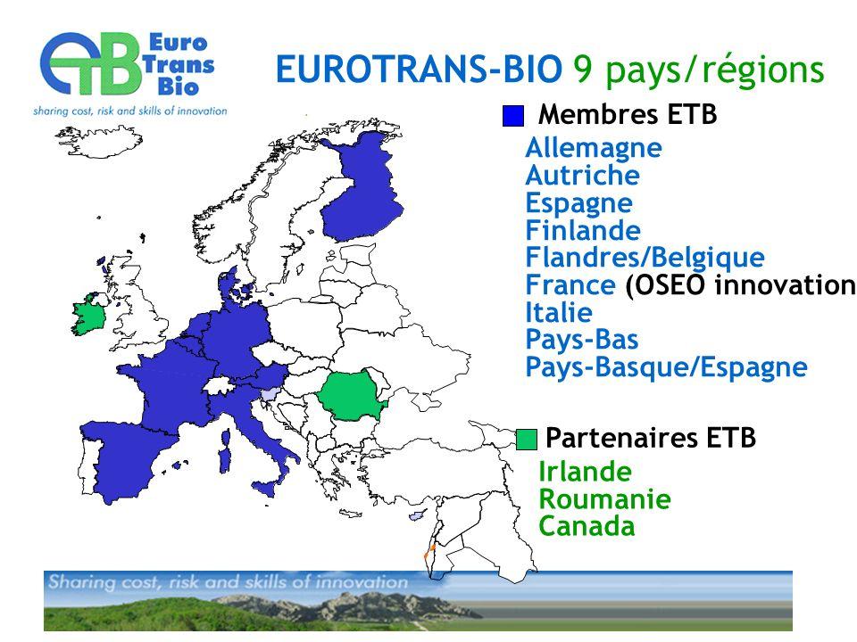 EUROTRANS-BIO 9 pays/régions Membres ETB Partenaires ETB Allemagne Autriche Espagne Finlande Flandres/Belgique France (OSEO innovation) Italie Pays-Bas Pays-Basque/Espagne Irlande Roumanie Canada