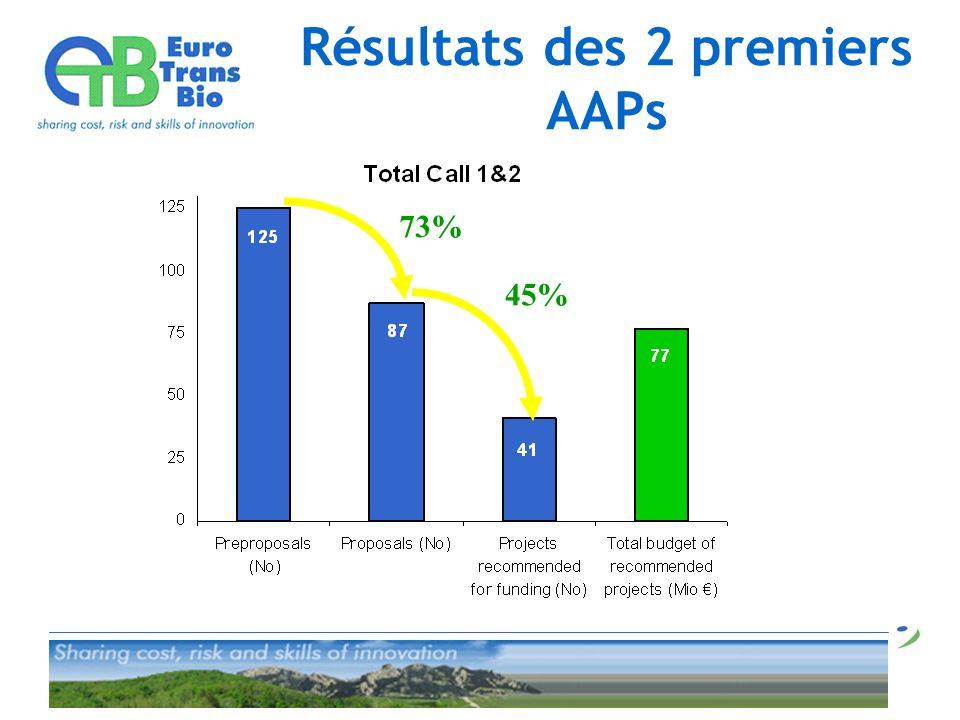 Résultats des 2 premiers AAPs 45% 73%