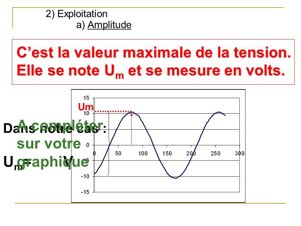 a) Amplitude Cest la valeur maximale de la tension. Elle se note Um et se mesure en volts. Um Dans notre cas : U m =V A compléter sur votre graphique