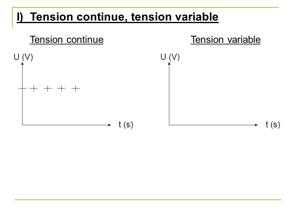 Conclusion Tension continueTension variable U (V) t (s) U (V) t (s) Une tension continue garde toujours la même valeur au cours du temps.