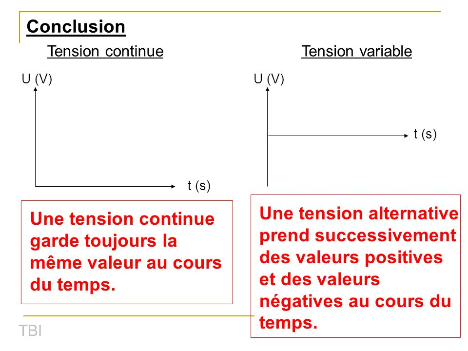 Conclusion Tension continueTension variable U (V) t (s) U (V) t (s) Une tension continue garde toujours la même valeur au cours du temps. Une tension