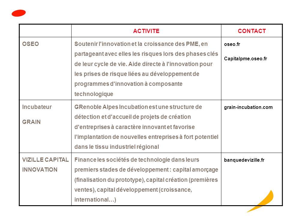 ACTIVITECONTACT ARDI (Agence Régionale du Développement et de lInnovation) Rhône-Alpes Projet dinnovation, actions collectives, plateformes technologi