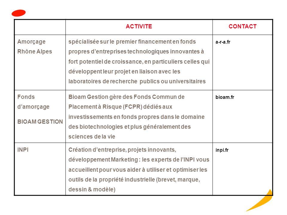 ACTIVITECONTACT Région Rhône Alpes La gamme IDéclic d'aides individuelles accompagne les entreprises innovantes à chaque phase décisive : le développe