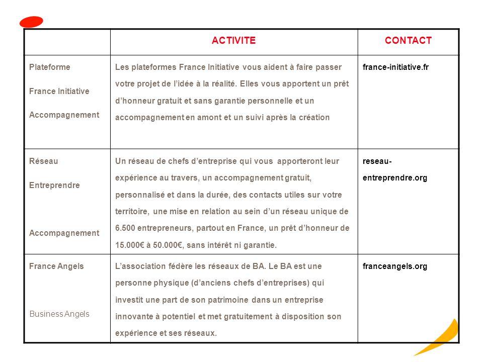ACTIVITECONTACT Amorçage Rhône Alpes spécialisée sur le premier financement en fonds propres dentreprises technologiques innovantes à fort potentiel d