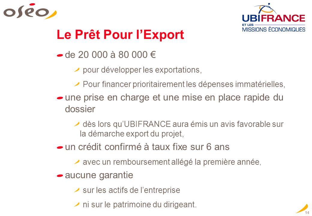 14 Le Prêt Pour lExport de 20 000 à 80 000 pour développer les exportations, Pour financer prioritairement les dépenses immatérielles, une prise en ch