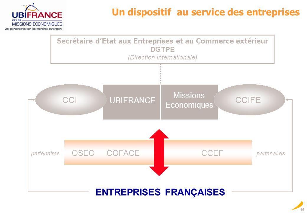 16 Un dispositif au service des entreprises Secrétaire dEtat aux Entreprises et au Commerce extérieur DGTPE (Direction Internationale) ENTREPRISES FRA