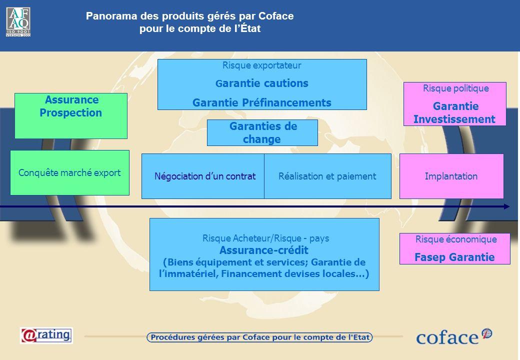 33 Panorama des produits gérés par Coface pour le compte de lÉtat Risque exportateur G arantie cautions Garantie Préfinancements Assurance Prospection
