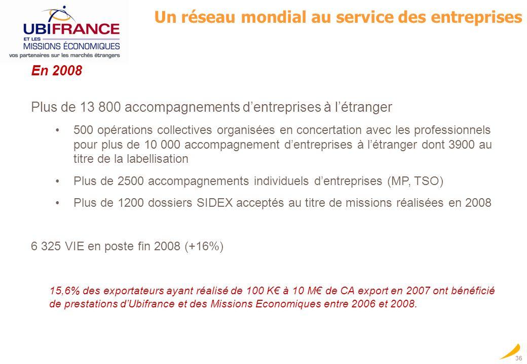 36 Un réseau mondial au service des entreprises En 2008 Plus de 13 800 accompagnements dentreprises à létranger 500 opérations collectives organisées