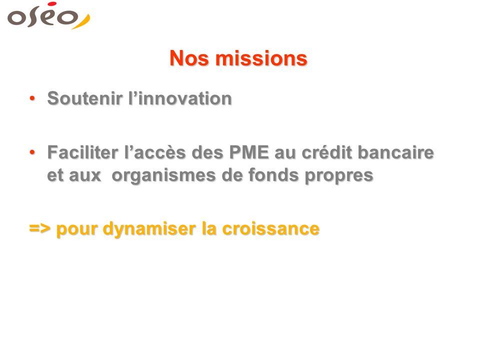 Nos missions Soutenir linnovationSoutenir linnovation Faciliter laccès des PME au crédit bancaire et aux organismes de fonds propresFaciliter laccès des PME au crédit bancaire et aux organismes de fonds propres => pour dynamiser la croissance