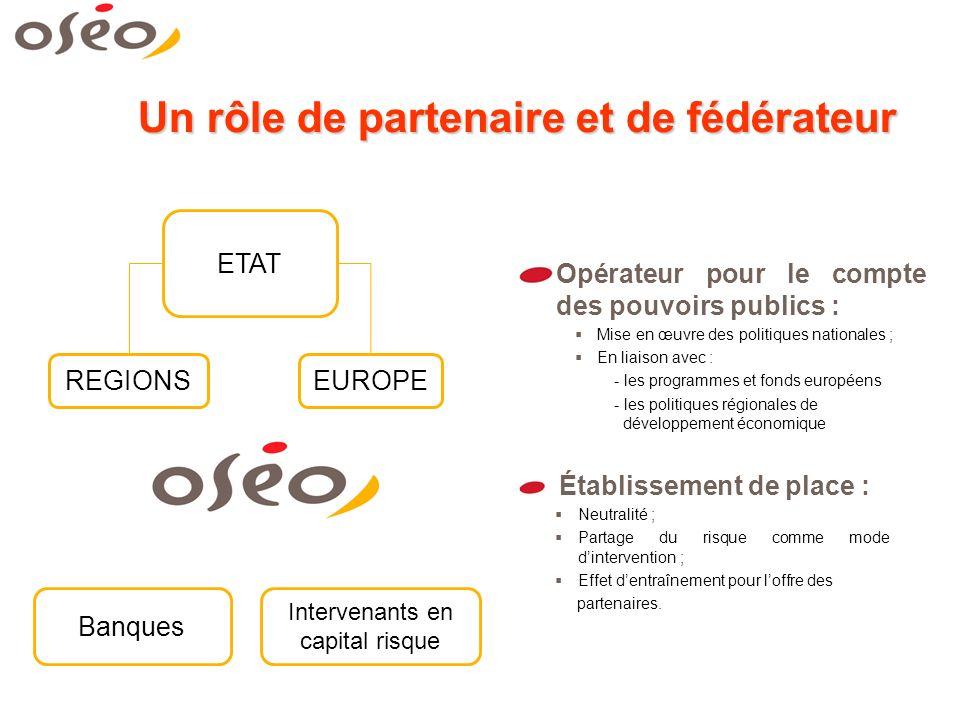 Un rôle de partenaire et de fédérateur Établissement de place : Neutralité ; Partage du risque comme mode dintervention ; Effet dentraînement pour loffre des partenaires.