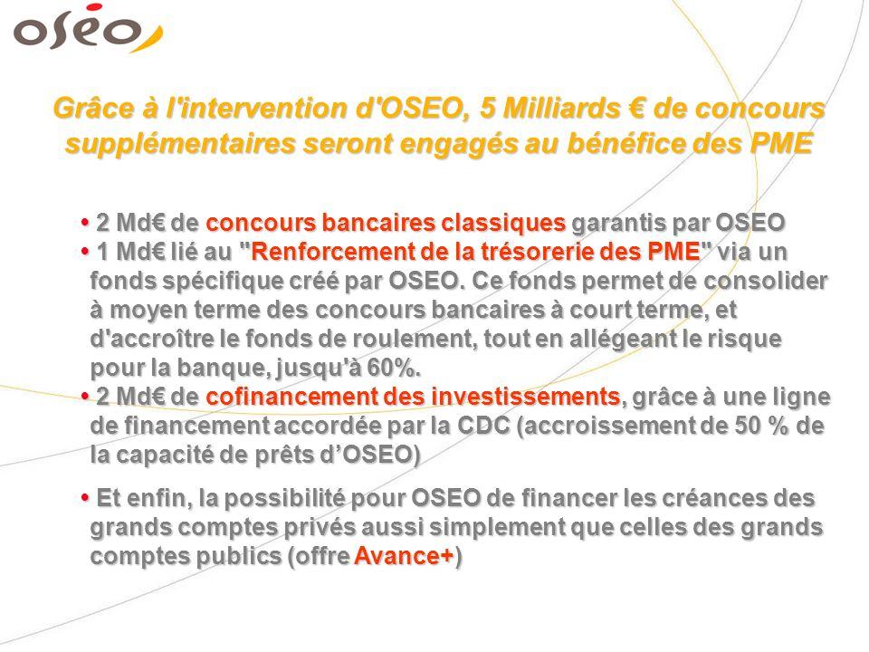 Grâce à l intervention d OSEO, 5 Milliards de concours supplémentaires seront engagés au bénéfice des PME 2 Md de concours bancaires classiques garantis par OSEO 1 Md lié au Renforcement de la trésorerie des PME via un fonds spécifique créé par OSEO.