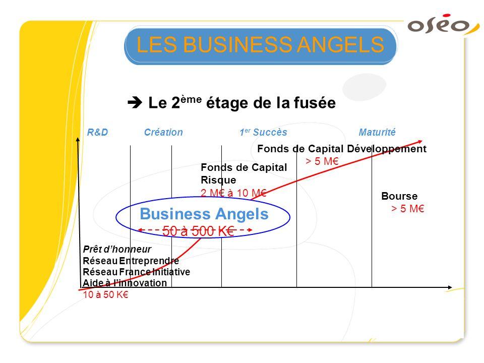 Le 2 ème étage de la fusée Bourse > 5 M R&D Création 1 er Succès Maturité Prêt dhonneur Réseau Entreprendre Réseau France Initiative Aide à linnovatio