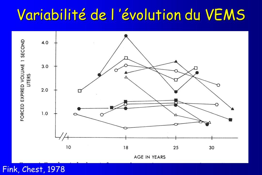 Variabilité de l évolution du VEMS Fink, Chest, 1978
