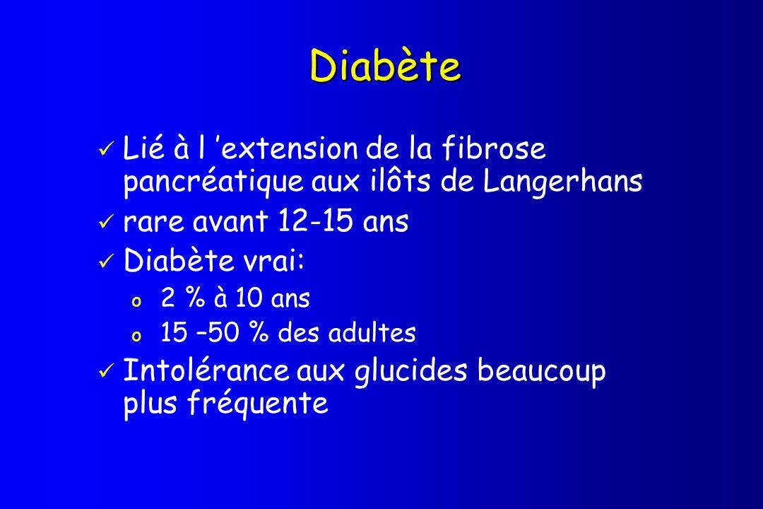 Diabète Lié à l extension de la fibrose pancréatique aux ilôts de Langerhans rare avant 12-15 ans Diabète vrai: o 2 % à 10 ans o 15 –50 % des adultes