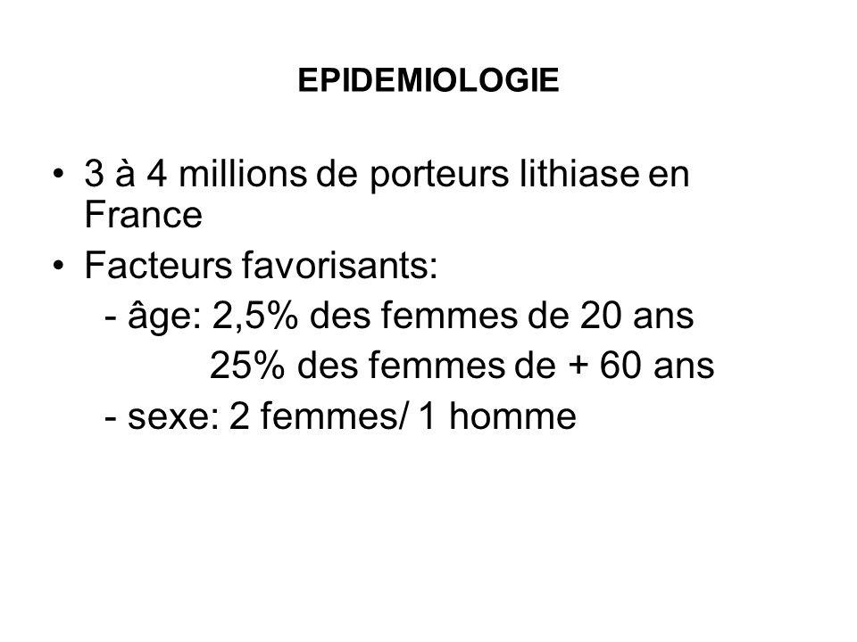 EPIDEMIOLOGIE 3 à 4 millions de porteurs lithiase en France Facteurs favorisants: - âge: 2,5% des femmes de 20 ans 25% des femmes de + 60 ans - sexe: