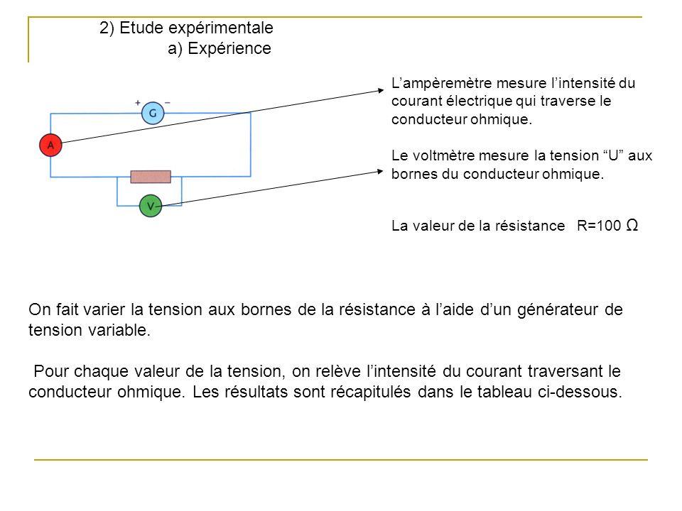 2) Etude expérimentale a) Expérience Lampèremètre mesure lintensité du courant électrique qui traverse le conducteur ohmique. Le voltmètre mesure la t