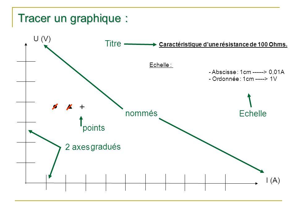 I (A) Echelle : - Abscisse : 1cm ------> 0,01A - Ordonnée : 1cm -----> 1V Caractéristique dune résistance de 100 Ohms. Tracer un graphique : 2 axes gr