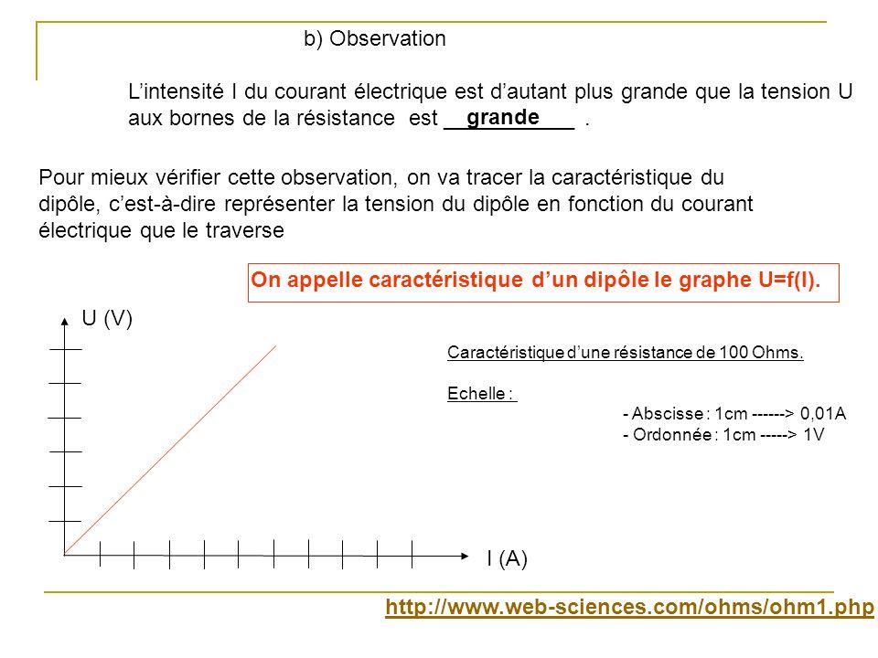 b) Observation Lintensité I du courant électrique est dautant plus grande que la tension U aux bornes de la résistance est ___________. U (V) I (A) Ca