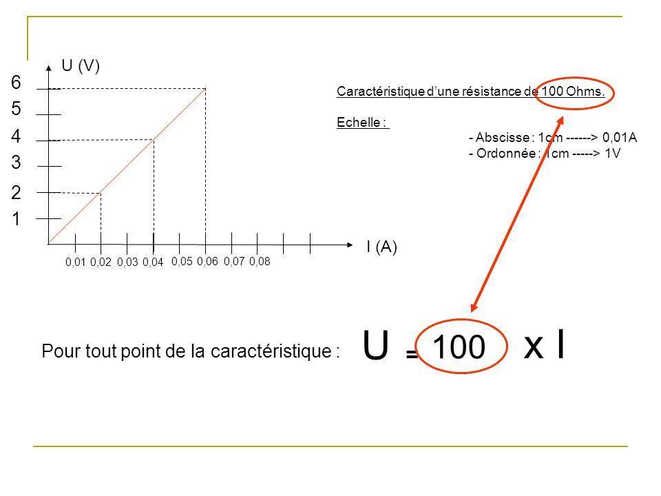 U (V) I (A) Caractéristique dune résistance de 100 Ohms. Echelle : - Abscisse : 1cm ------> 0,01A - Ordonnée : 1cm -----> 1V 1 2 0,010,02 3 4 5 6 0,03
