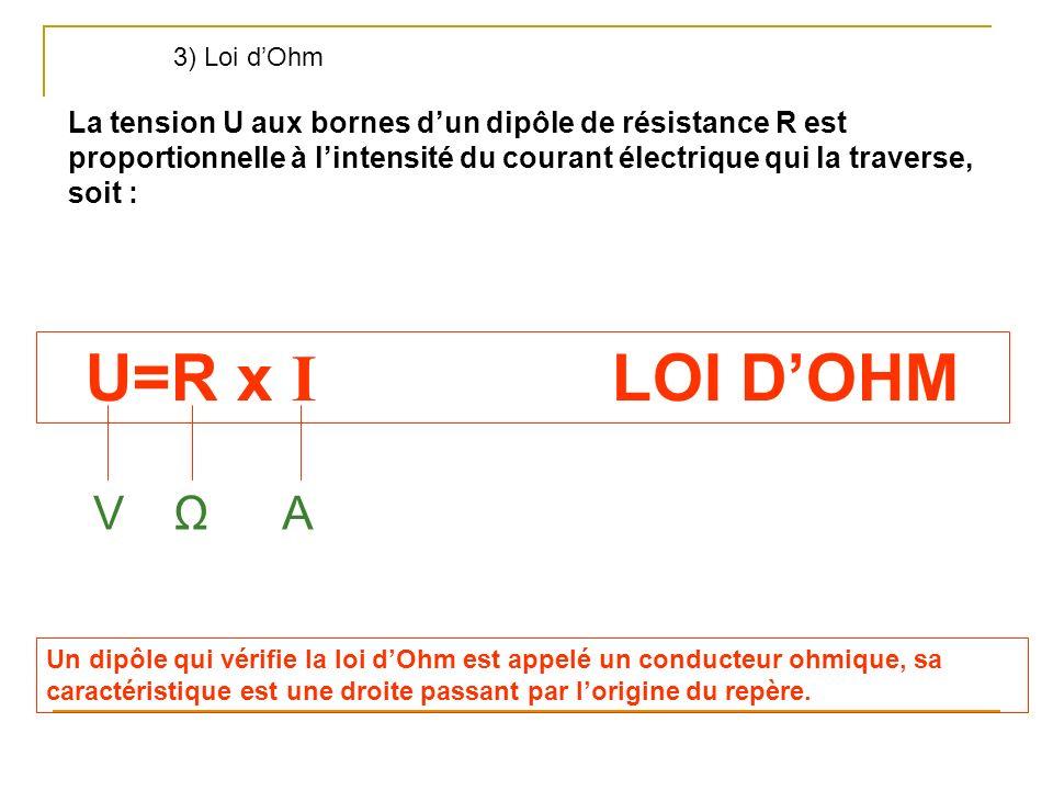 3) Loi dOhm La tension U aux bornes dun dipôle de résistance R est proportionnelle à lintensité du courant électrique qui la traverse, soit : U=R x I