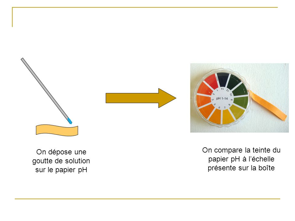 On dépose une goutte de solution sur le papier pH On compare la teinte du papier pH à léchelle présente sur la boîte