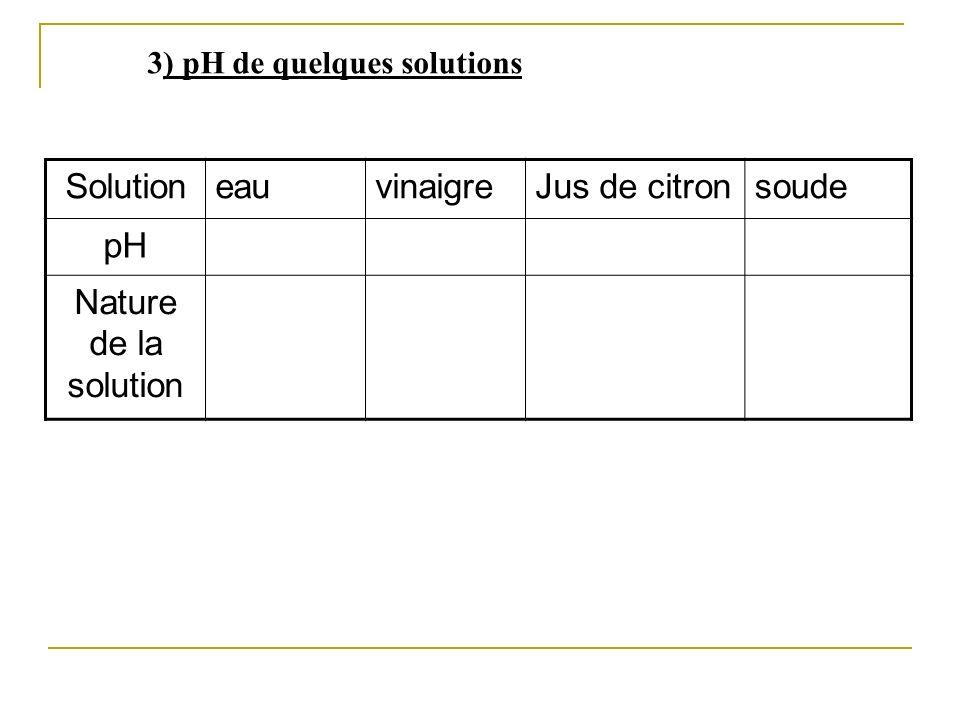 3) pH de quelques solutions SolutioneauvinaigreJus de citronsoude pH Nature de la solution