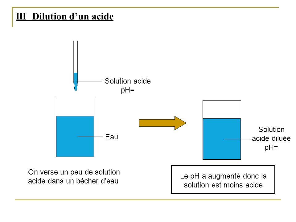 III Dilution dun acide Eau Solution acide pH= On verse un peu de solution acide dans un bécher deau Solution acide diluée pH= Le pH a augmenté donc la
