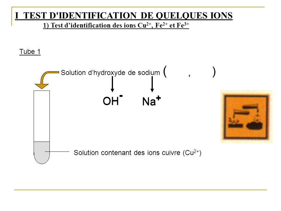 Solution contenant des ions cuivre (Cu 2+ ) Solution dhydroxyde de sodium OH - Na + OH - Na + (, ) I TEST D'IDENTIFICATION DE QUELQUES IONS 1) Test di