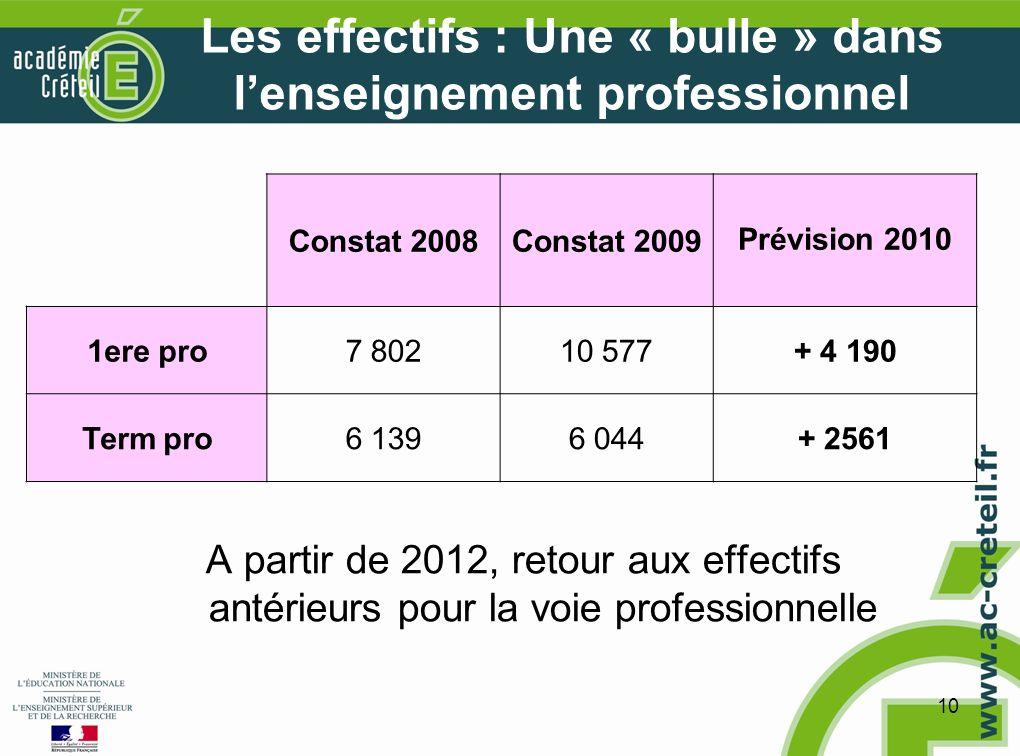 10 Les effectifs : Une « bulle » dans lenseignement professionnel Constat 2008Constat 2009Prévision 2010 1ere pro7 80210 577+ 4 190 Term pro6 1396 044+ 2561 A partir de 2012, retour aux effectifs antérieurs pour la voie professionnelle