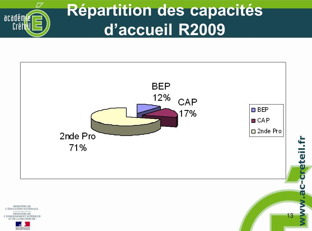 13 Répartition des capacités daccueil R2009