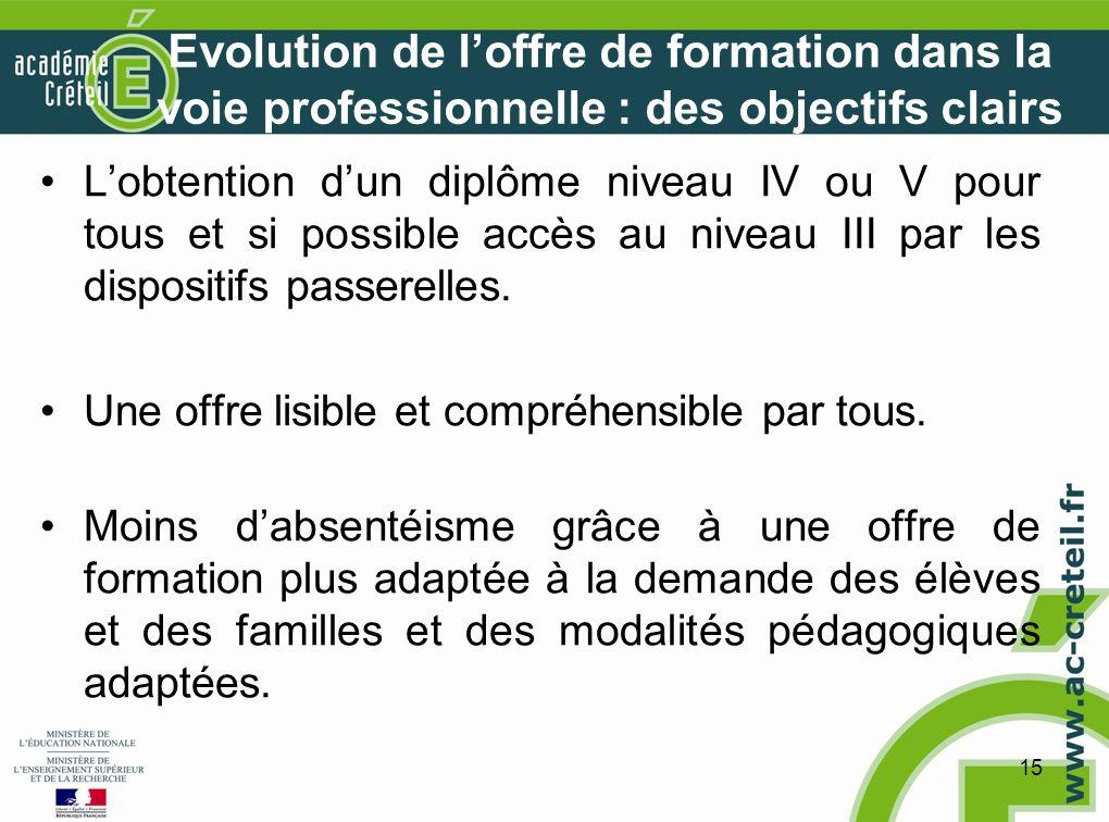 15 Evolution de loffre de formation dans la voie professionnelle : des objectifs clairs Lobtention dun diplôme niveau IV ou V pour tous et si possible accès au niveau III par les dispositifs passerelles.