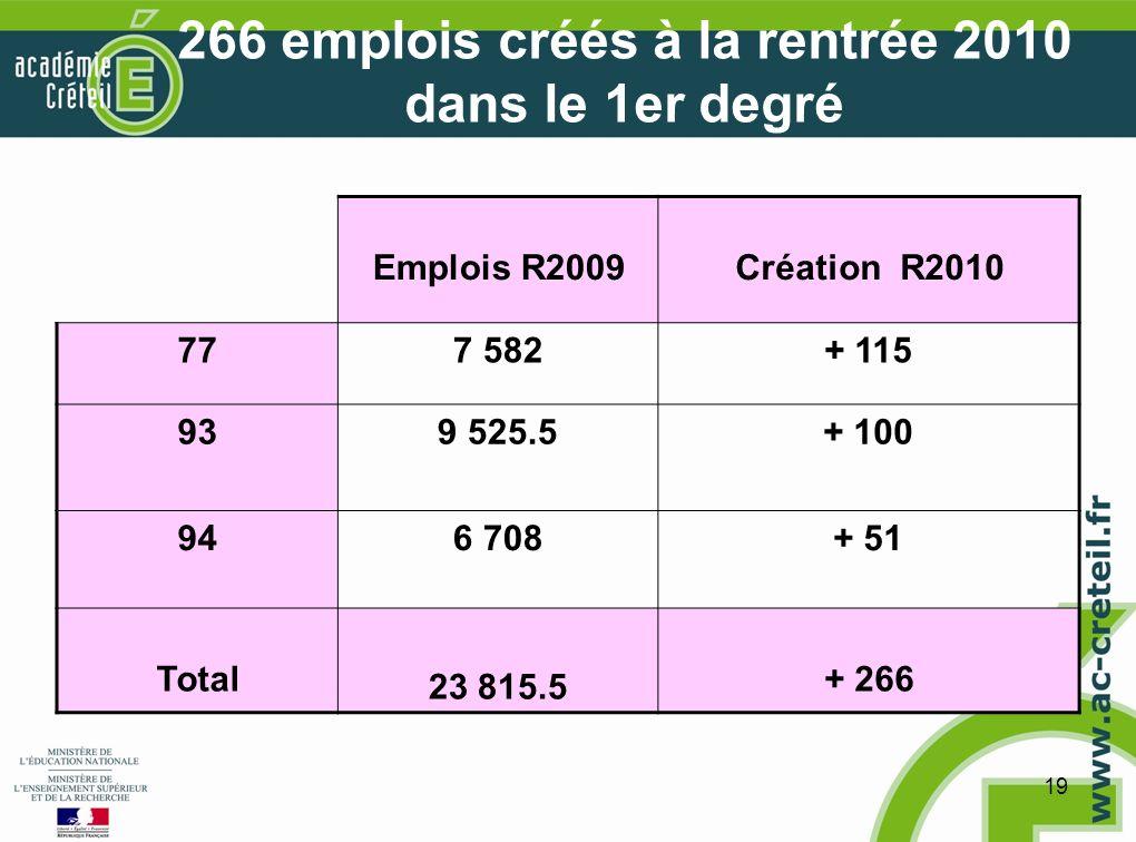 19 266 emplois créés à la rentrée 2010 dans le 1er degré Emplois R2009Création R2010 777 582+ 115 939 525.5+ 100 946 708+ 51 Total 23 815.5 + 266