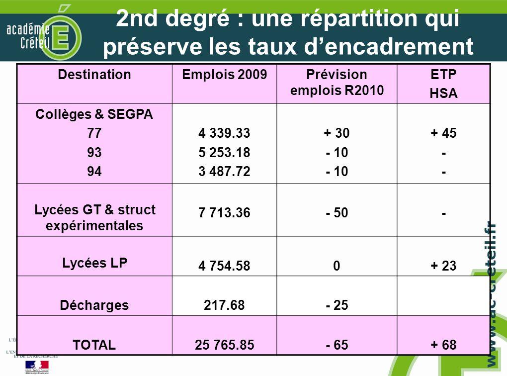 20 2nd degré : une répartition qui préserve les taux dencadrement DestinationEmplois 2009Prévision emplois R2010 ETP HSA Collèges & SEGPA 77 93 94 4 339.33 5 253.18 3 487.72 + 30 - 10 + 45 - Lycées GT & struct expérimentales 7 713.36- 50- Lycées LP 4 754.580+ 23 Décharges217.68- 25 TOTAL25 765.85- 65+ 68
