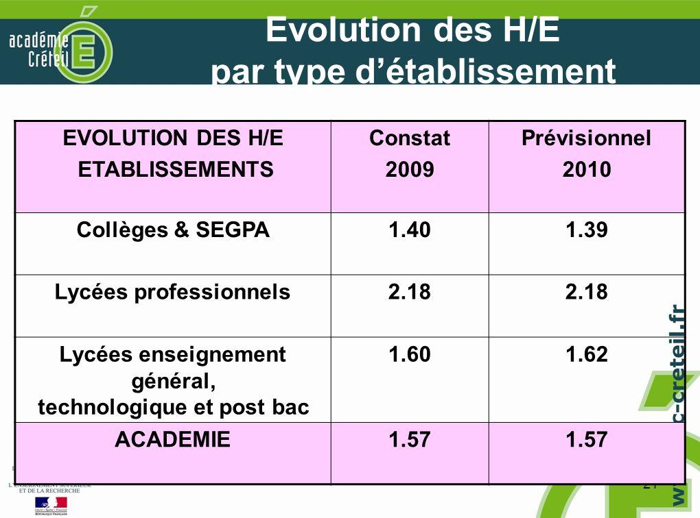 21 Evolution des H/E par type détablissement EVOLUTION DES H/E ETABLISSEMENTS Constat 2009 Prévisionnel 2010 Collèges & SEGPA1.401.39 Lycées professionnels2.18 Lycées enseignement général, technologique et post bac 1.601.62 ACADEMIE1.57