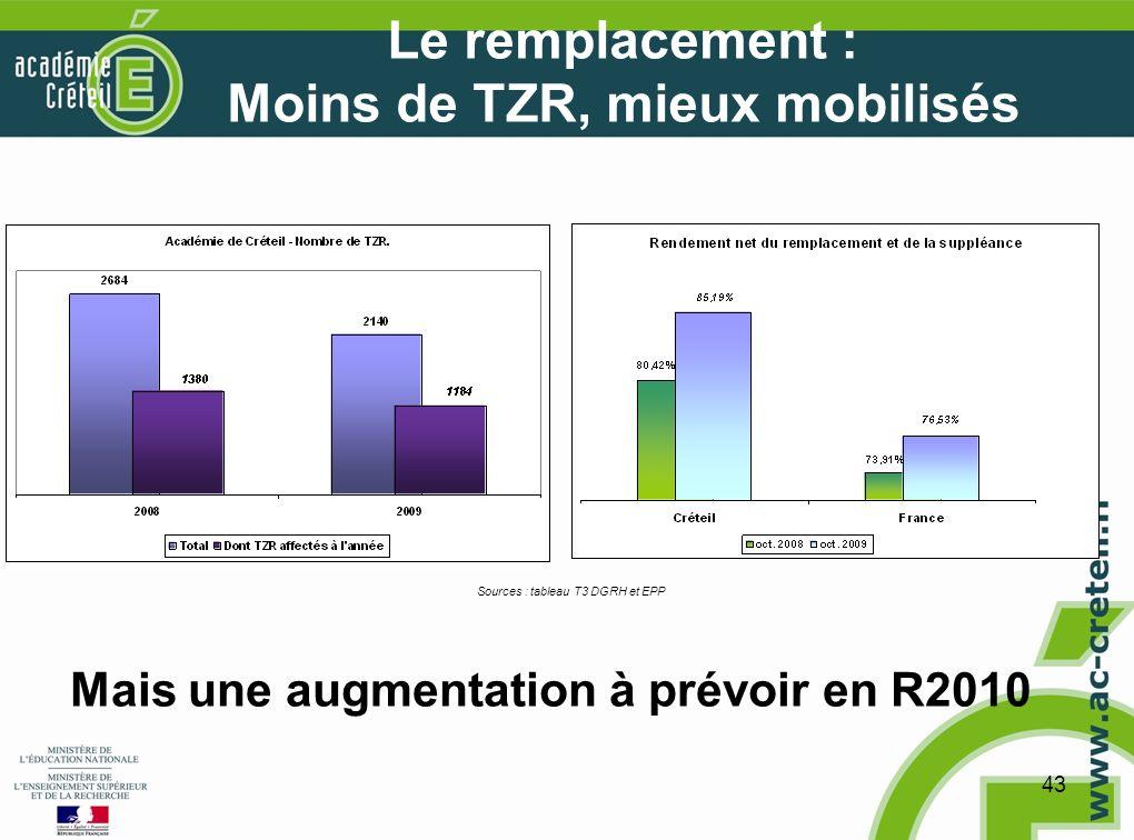 43 Le remplacement : Moins de TZR, mieux mobilisés Sources : tableau T3 DGRH et EPP Mais une augmentation à prévoir en R2010