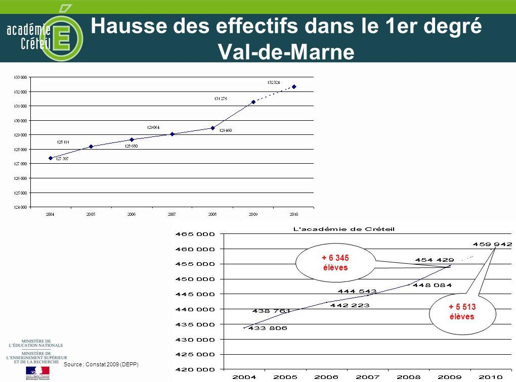 5 5 Hausse des effectifs dans le 1er degré Val-de-Marne Source : Constat 2009 (DEPP) + 5 513 élèves + 6 345 élèves