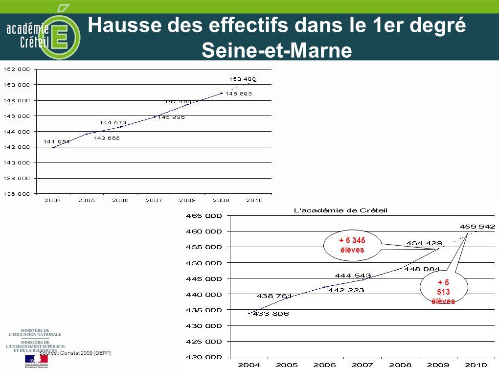 6 6 Hausse des effectifs dans le 1er degré Seine-et-Marne Source : Constat 2009 (DEPP) + 5 513 élèves + 6 345 élèves