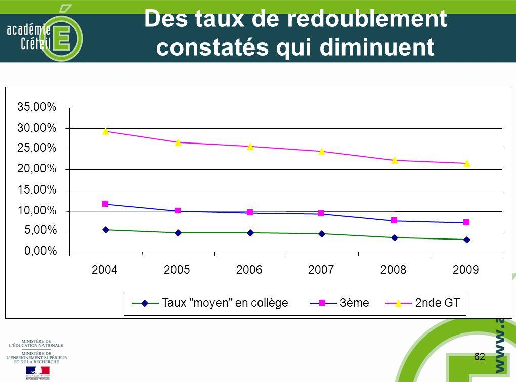 62 Des taux de redoublement constatés qui diminuent 0,00% 5,00% 10,00% 15,00% 20,00% 25,00% 30,00% 35,00% 200420052006200720082009 Taux moyen en collège3ème2nde GT