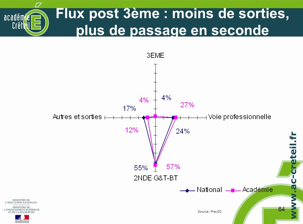 65 Flux 2nde GT : réorientation et redoublement plus importants que le national Source : Prev2D