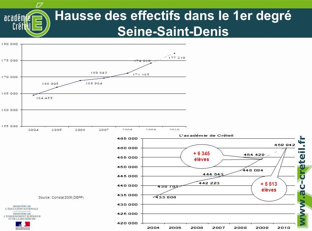 7 7 Hausse des effectifs dans le 1er degré Seine-Saint-Denis Source : Constat 2009 (DEPP) + 5 513 élèves + 6 345 élèves