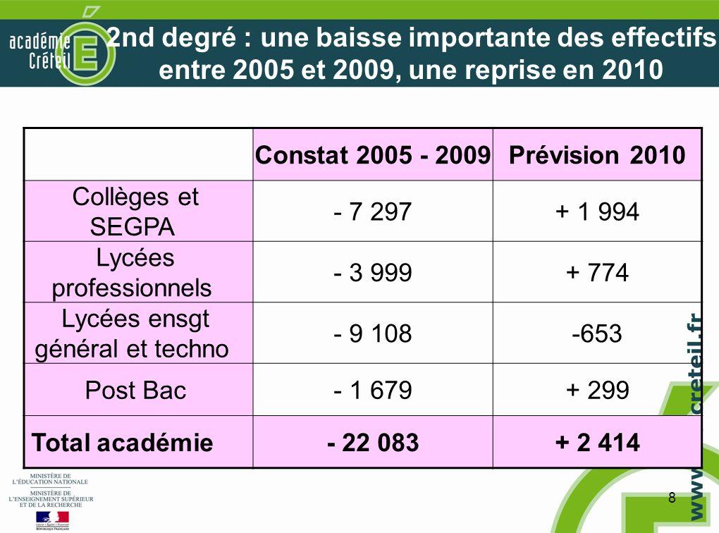 8 2nd degré : une baisse importante des effectifs entre 2005 et 2009, une reprise en 2010 Constat 2005 - 2009Prévision 2010 Collèges et SEGPA - 7 297+ 1 994 Lycées professionnels - 3 999+ 774 Lycées ensgt général et techno - 9 108-653 Post Bac- 1 679+ 299 Total académie- 22 083+ 2 414
