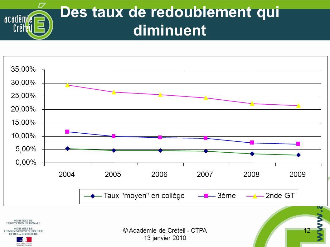 © Académie de Créteil - CTPA 13 janvier 2010 12 Des taux de redoublement qui diminuent 0,00% 5,00% 10,00% 15,00% 20,00% 25,00% 30,00% 35,00% 200420052006200720082009 Taux moyen en collège3ème2nde GT