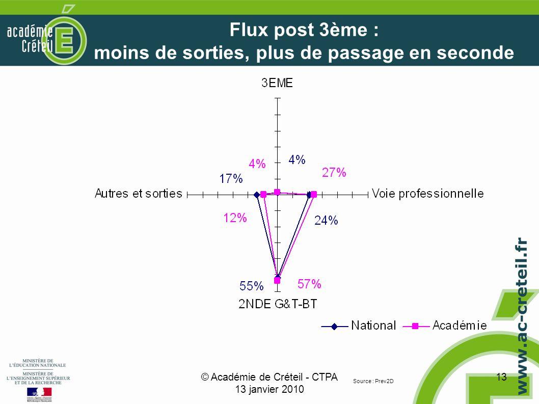 © Académie de Créteil - CTPA 13 janvier 2010 13 Flux post 3ème : moins de sorties, plus de passage en seconde Source : Prev2D