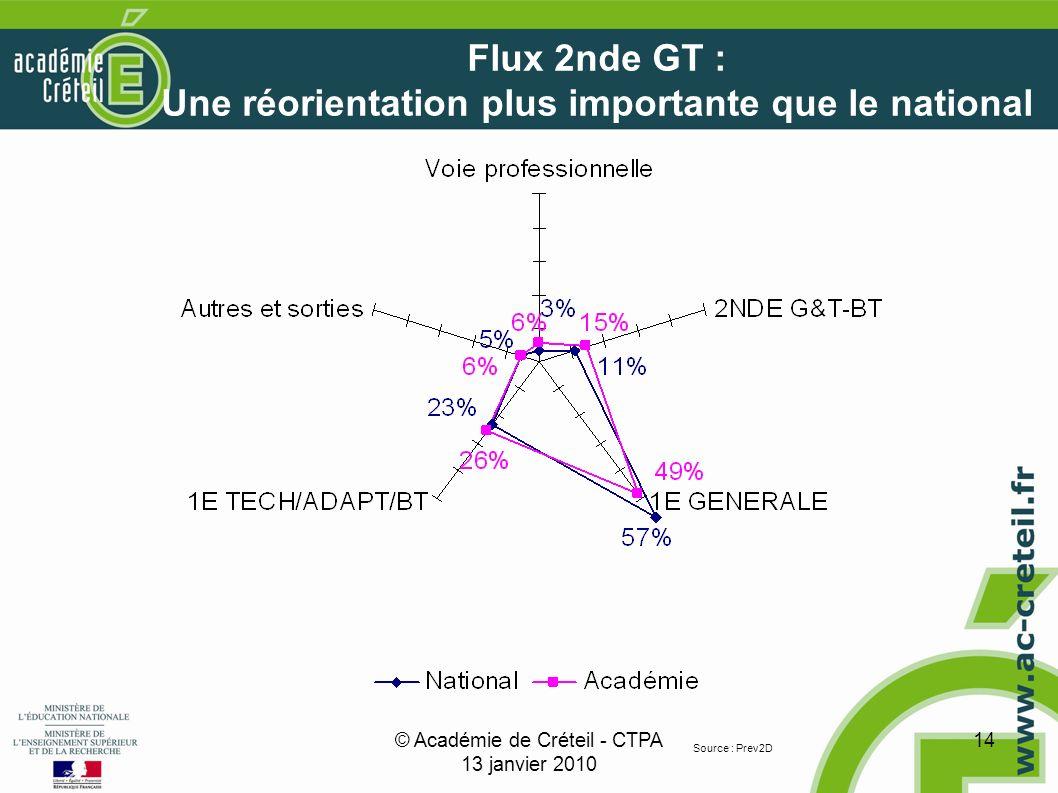 © Académie de Créteil - CTPA 13 janvier 2010 14 Flux 2nde GT : Une réorientation plus importante que le national Source : Prev2D