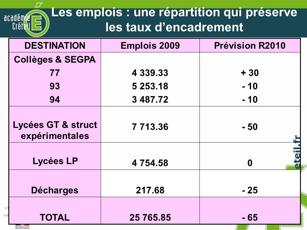 © Académie de Créteil - CTPA 13 janvier 2010 15 Les emplois : une répartition qui préserve les taux dencadrement DESTINATIONEmplois 2009Prévision R2010 Collèges & SEGPA 77 93 94 4 339.33 5 253.18 3 487.72 + 30 - 10 Lycées GT & struct expérimentales 7 713.36- 50 Lycées LP 4 754.580 Décharges217.68- 25 TOTAL25 765.85- 65
